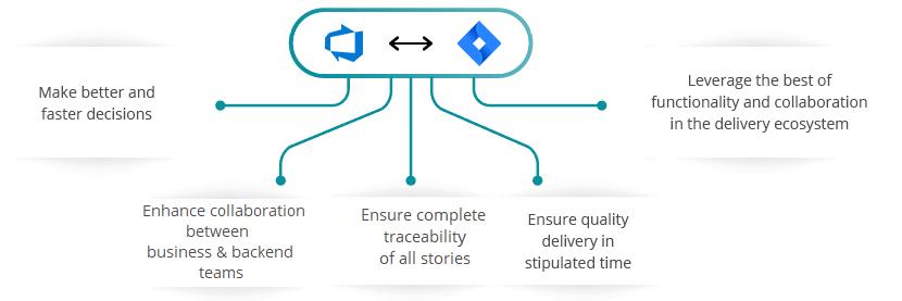 JIRA Azure DevOps Server (TFS) Integration