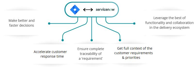 JIRA ServiceNow Integration