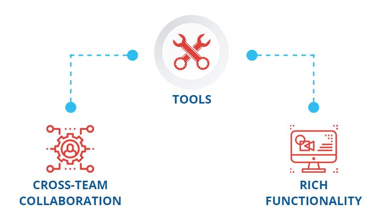 Agile Tool Integration