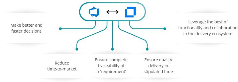 Azure DevOps Server (TFS) Micro Focus ALM/QC Integration