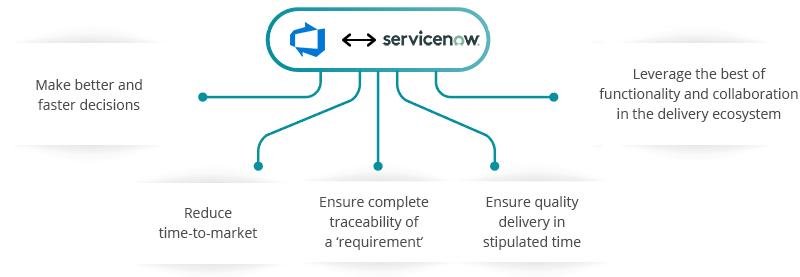Azure DevOps Server (TFS) ServiceNow Integration