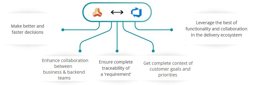 Jama Azure DevOps Server (TFS) INtegration