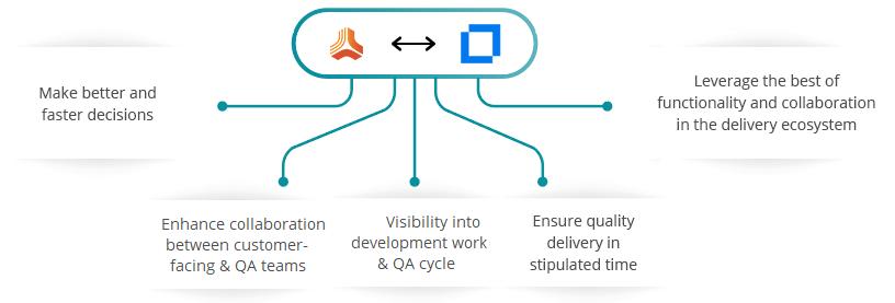Jama Micro Focus ALM/QC Integration
