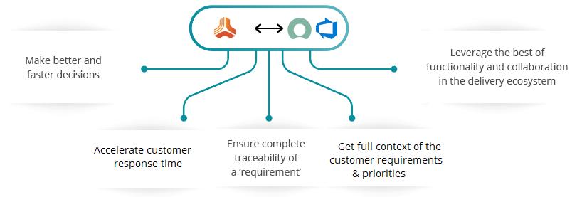 Jama ServiceNow Azure DevOps Server (TFS) Integration