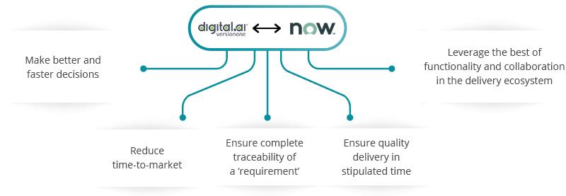 VersionOne ServiceNow integration