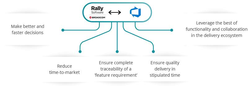 Rally Software Azure DevOps Server (TFS) Integration