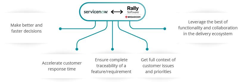 ServiceNow RALLY Integration