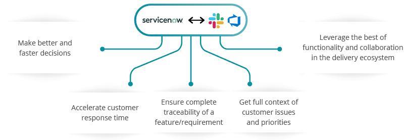 ServiceNow Slack Azure DevOps Server Integration