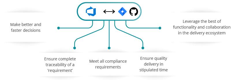 Azure DevOps, Jira, GitHub Integration