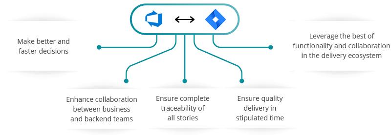 Azure DevOps Jira Integration