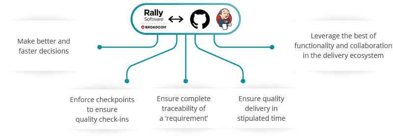 Rally Software GitHub Jenkins Integration