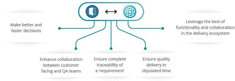 IBM DOORS ClearQuest Integration