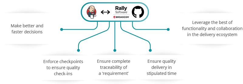 Jenkins Rally Software GitHub Integration