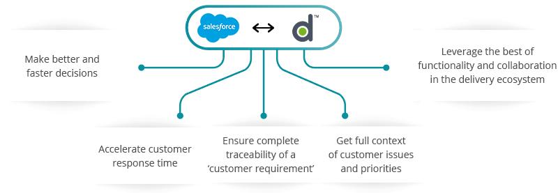 Salesforce VersionOne integration