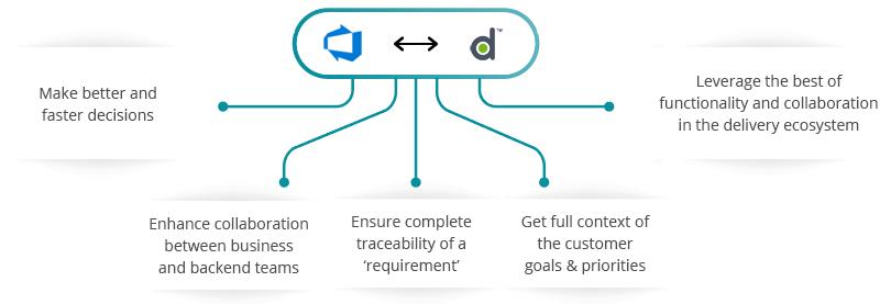 Azure DevOps (VSTS) VersionOne Integration