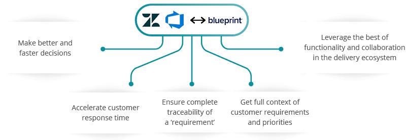 Zendesk Blueprint Azure DevOps Server (TFS) Integration