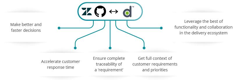 Zendesk GitHub Digital.ai Agility Integration