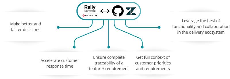 Rally Software Zendesk GitHub Integration