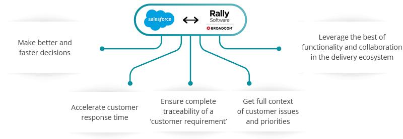 Salesforce RALLY Integration