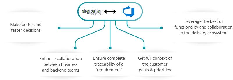 Digital.ai Agility Azure DevOps (VSTS) Integration
