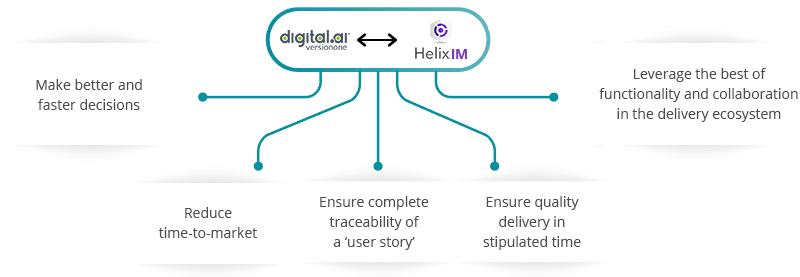 Digital.ai Agility Helix ALM Integration