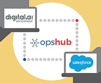 Digital.ai Agility Integration with Salesforce