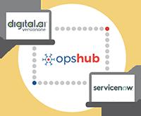 Digital.ai Agility Integration with ServiceNow