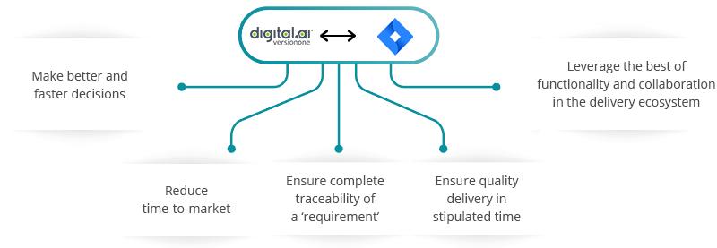 Digital.ai Agility JIRA Integration