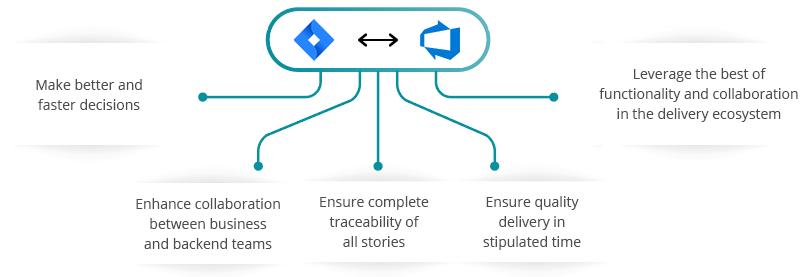 JIRA Azure DevOps (VSTS) Integration