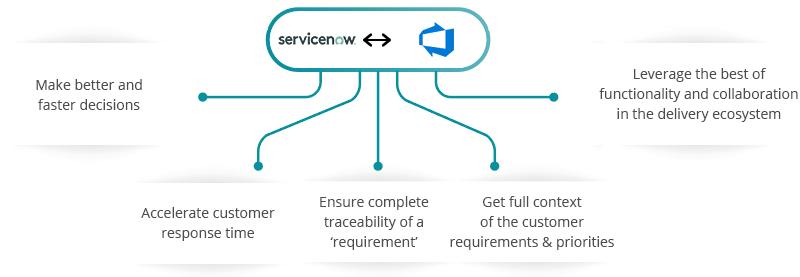 ServiceNow Azure DevOps Integration
