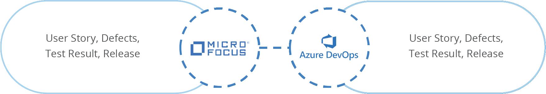 Micro Focus ALM/QC TFS Integration