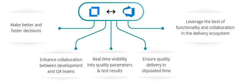 Micro Focus ALM/QC - Azure DevOps (VSTS) Integration