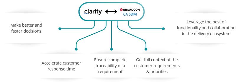 Clarity CA SDM