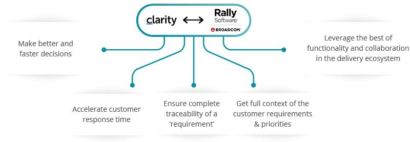 Clarity Rally