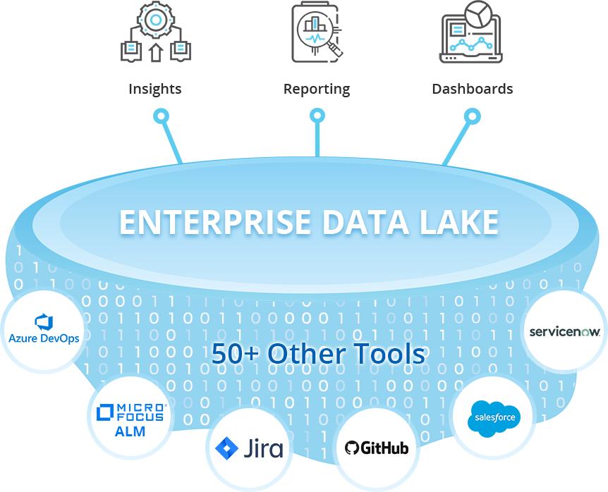 enterprise data lake