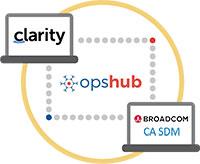Clarity Integration with CA SDM