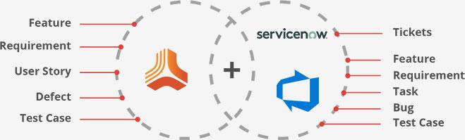 Jama ServiceNow Azure DevOps Server (TFS) Entities Mapping
