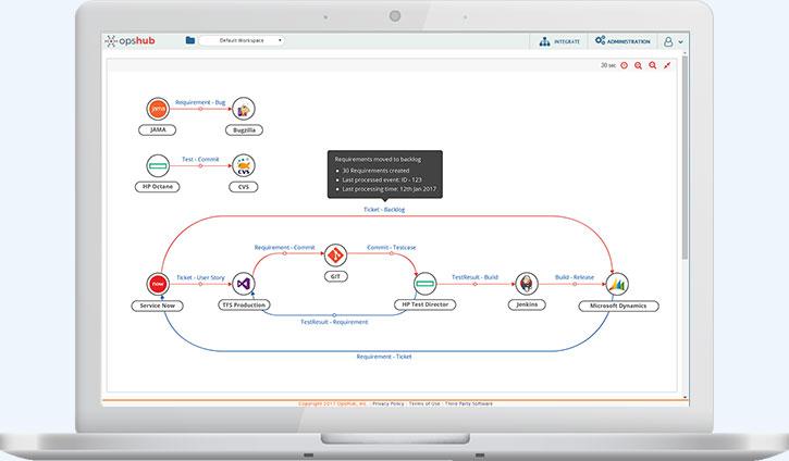 Process integration Manager